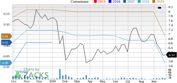 A10 Networks (ATEN) has witnessed a significant price decline in the past four weeks, and is seeing negative earnings estimate revisions as well.
