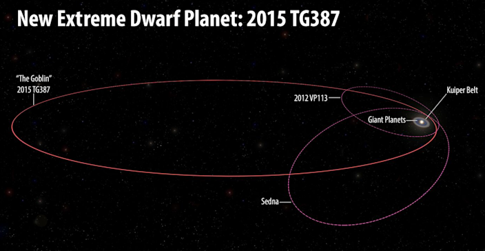 It's incredibly far out towards the edge of our solar system (Carnegie)