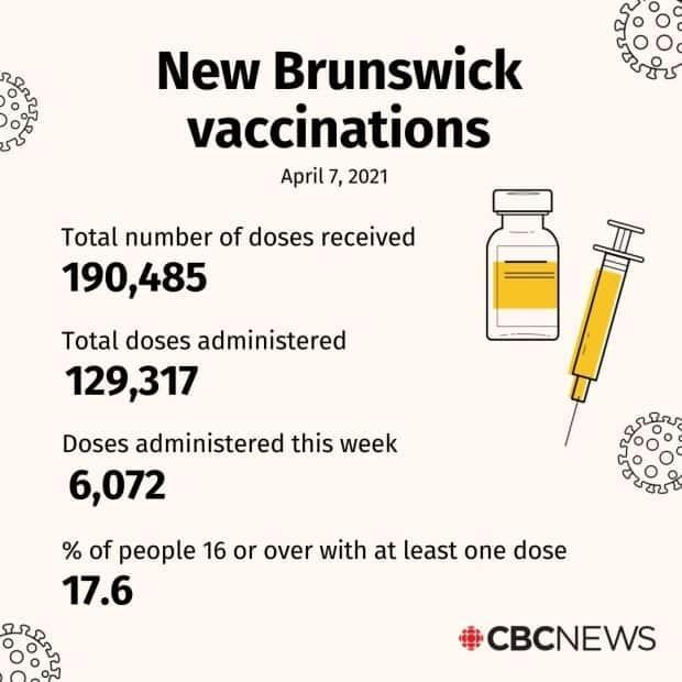 As of Wednesday, 17.6 per cent of New Brunswickers 16 or over have received at least one dose of the vaccine.