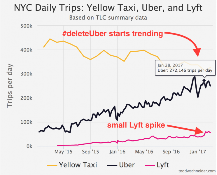 It's hard to say how much Uber was affected by #deleteUber in New York City. Source: TLC/Todd Schneiderman