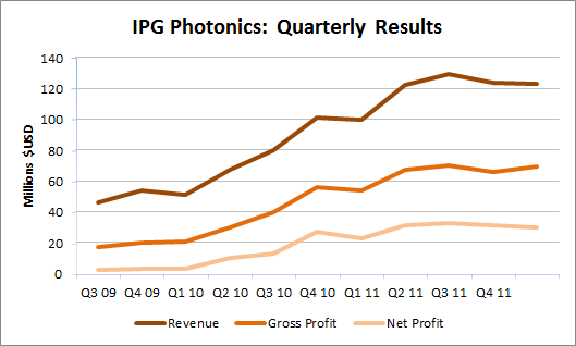 Source: Morningstar and IPG Photonics quarterly filing.