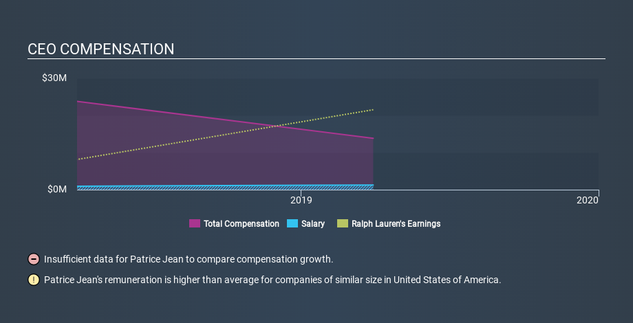 NYSE:RL CEO Compensation, January 22nd 2020