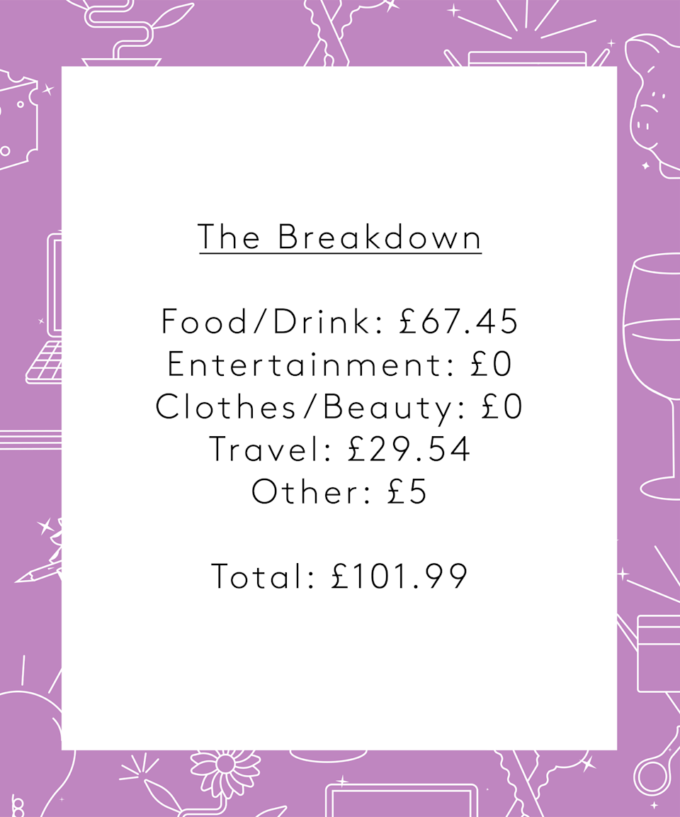 "<strong>The Breakdown</strong><br><br>Food/Drink: £67.45<br>Entertainment: £0<br>Clothes/Beauty: £0<br>Travel: £29.54<br>Other: £5<br><br><strong>Total: £101.99</strong><br><br><strong>Conclusion </strong><br><br>""I think this week I spent a lot more on food than I should have done and did too many separate trips. I should have done a weekly shop and included snacks in that to stop me nipping to the shop. Other costs are pretty average. I don't often spend money on clothes or beauty. I am trying to work through all my beauty products because I have way too many as it is. I also very rarely buy clothes. I think if I had done this pre-COVID I would have spent money on entertainment for nights out, cinema trips and restaurants. I have also learned from this week that I need to be more productive as all I seem to do is watch Netflix!"""
