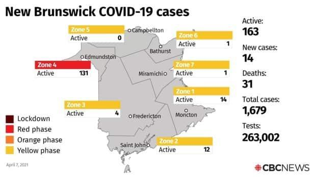There are currently 163 active cases in the province.