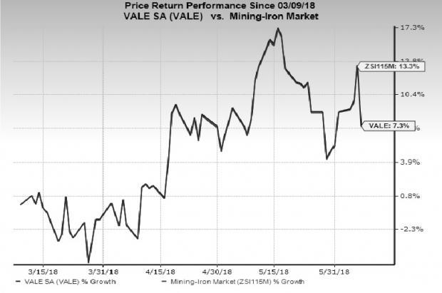 Vale (VALE) remains on track to lower debt with increased free cash flow generation, however, rising cost of sales remains a concern.