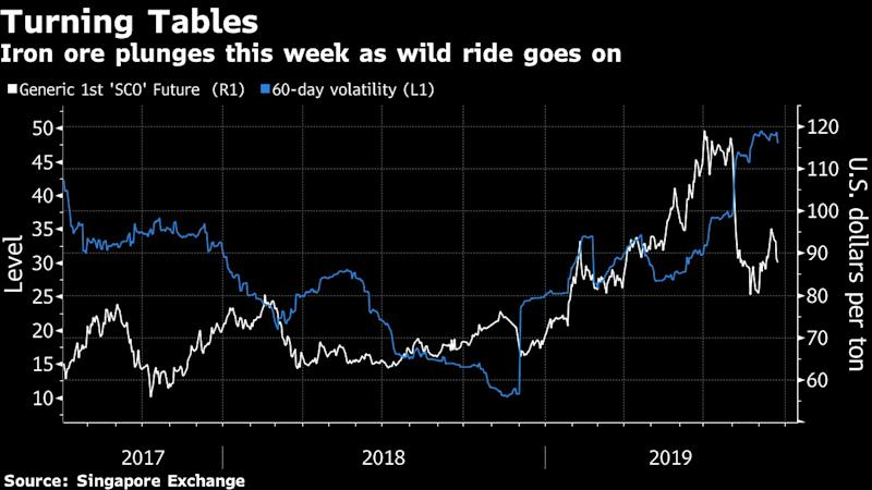 Iron Ore Bulls Suffer Bad Week at the Office as Prices Turn Tail