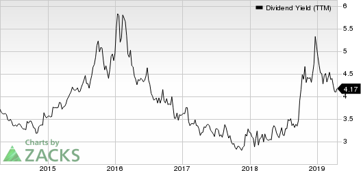 Potlatch Corporation Dividend Yield (TTM)