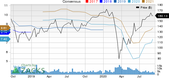 Stanley Black  Decker, Inc. Price and Consensus