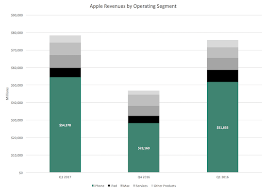 Apple Revenues By Operating Segment