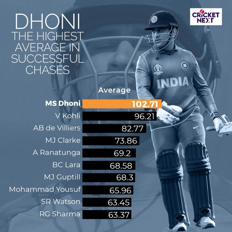 MS DHONI - MSD - The Master Chaser, The Great Finisher, The Big-Match Player, The ODI Legend