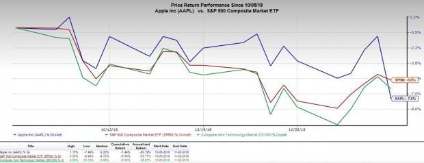 Despite another strong quarter from Apple, the shares are being punished for a decision to hide hardware unit numbers.