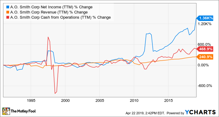 AOS Net Income (TTM) Chart