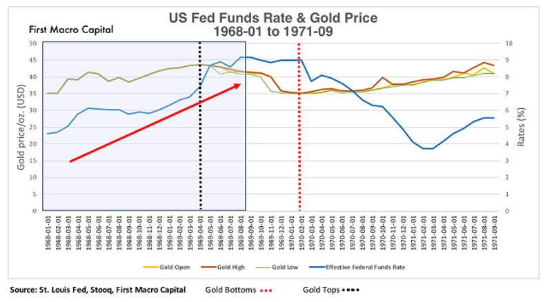fed funds gold 79