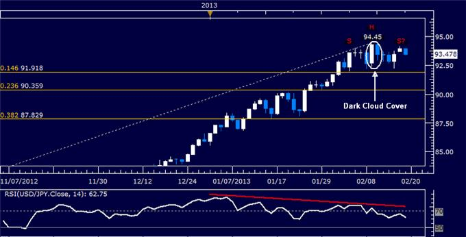 Forex_USDJPY_Technical_Analysis_02.19.2013_body_Picture_5.png, USD/JPY Technical Analysis 02.19.2013