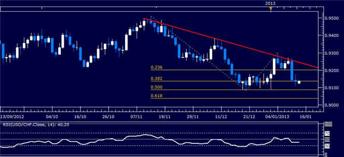 Forex_Analysis_USDCHF_Classic_Technical_Report_01.14.2013_body_Picture_1.png, Forex Analysis: USD/CHF Classic Technical Report 01.14.2013