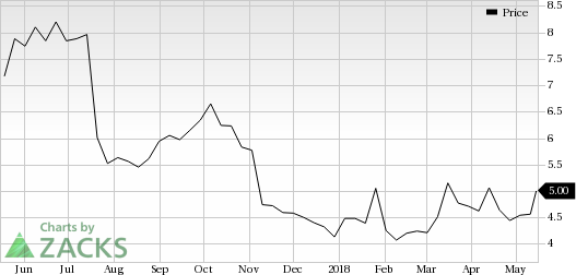 Inovio Pharmaceuticals (INO) was a big mover last session, as the company saw its shares rise nearly 6% on the day.