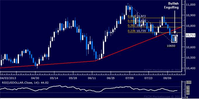 Forex_US_Dollar_Chart_Setup_Hints_Uptrend_May_be_Ready_to_Resume_body_Picture_5.png, US Dollar Chart Setup Hints Uptrend May be Ready to Resume