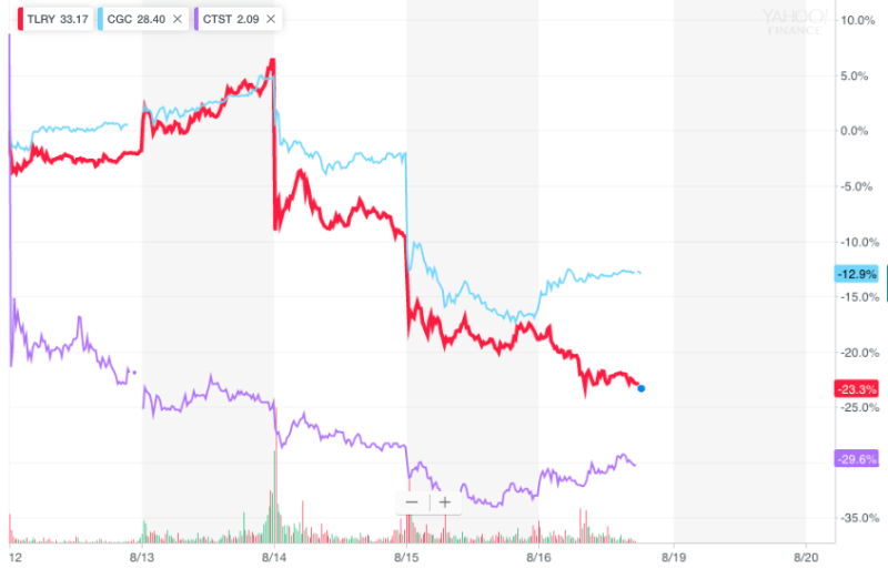 Tilray, Canopy, and CannTrust had a rough week.