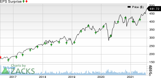 Roper Technologies, Inc. Price and EPS Surprise