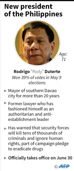 New president of the Philippines