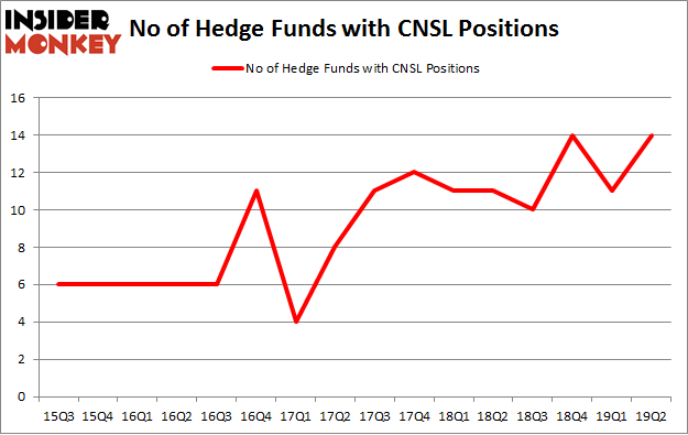 No of Hedge Funds with CNSL Positions