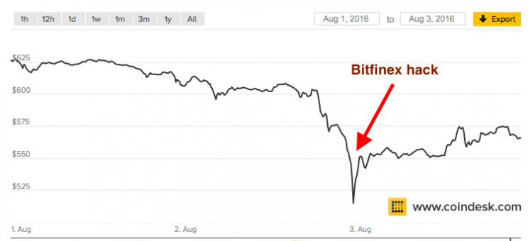 Price of bitcoin in August