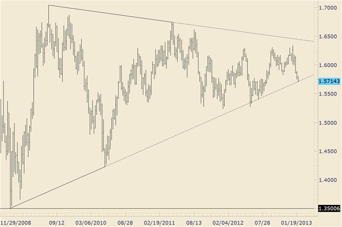 FOREX_Trading_GBPUSD_at_4_Year_Trendline_AUDUSD_Cracks_2013_Low__body_gbpusd.png, FOREX Trading: GBP/USD at 4 Year Trendline, AUD/USD Breaks Support Line