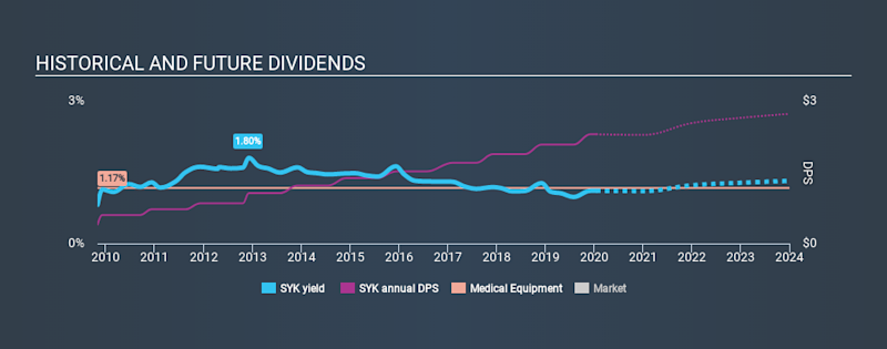 NYSE:SYK Historical Dividend Yield, January 16th 2020