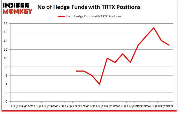 Is TRTX A Good Stock To Buy?