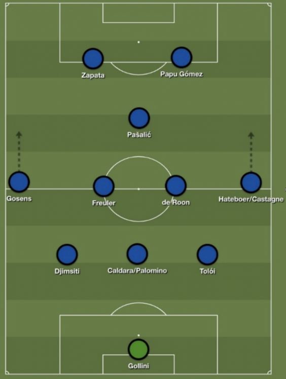 Atalanta's system is one of the most attacking in European football (Build Lineup)