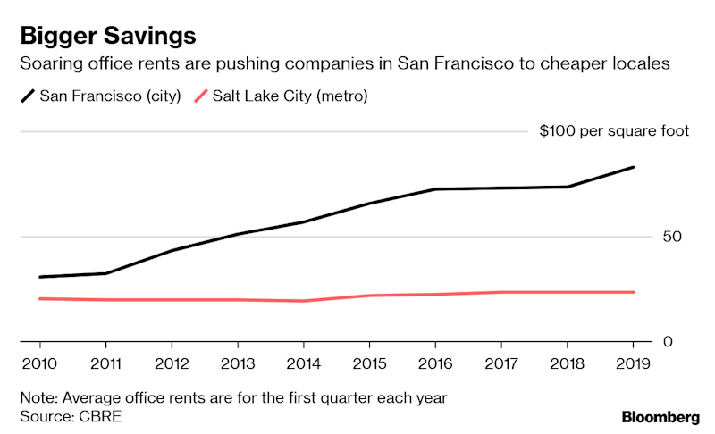 Spa Gone. Now Workers Too. LendingClub Joins Bay Area Exodus