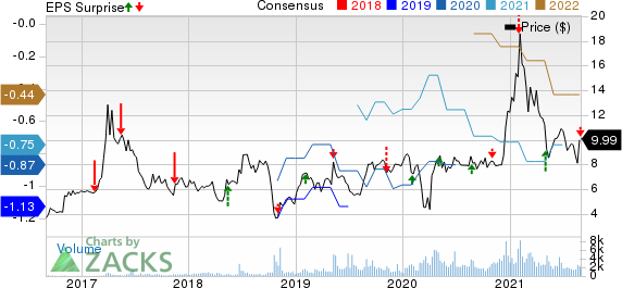 Akoustis Technologies, Inc. Price, Consensus and EPS Surprise