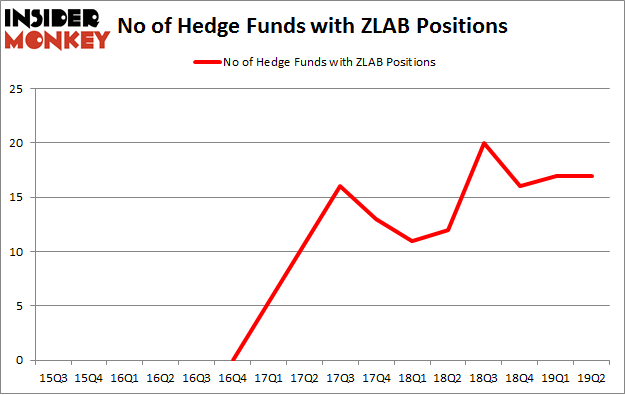 No of Hedge Funds with ZLAB Positions