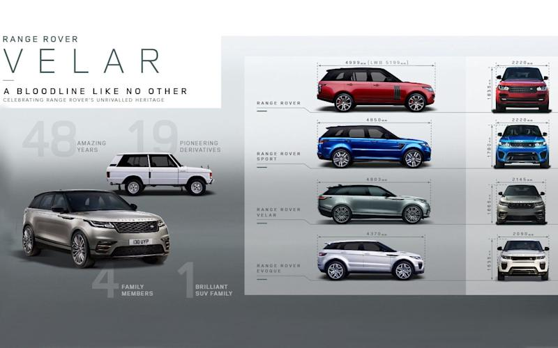 Range Rover Velar -How the new Velar compares with the existing three Range Rover models