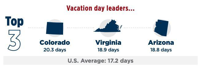 (Source: U.S. Travel, Under-Vacationed America)