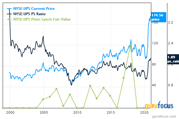 5 Industrial Stocks With Low Price-Sales Ratios