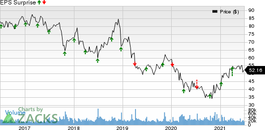 Walgreens Boots Alliance, Inc. Price and EPS Surprise