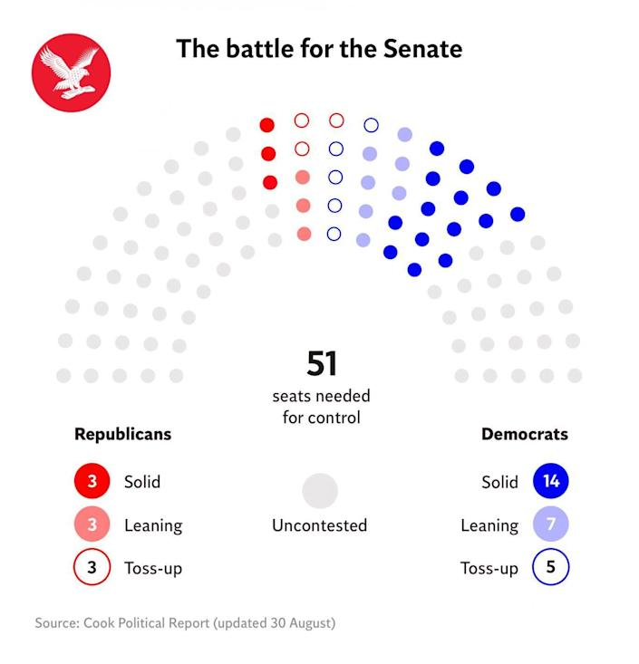 US Midterms Battle for Senate, 2018 (The Independent)