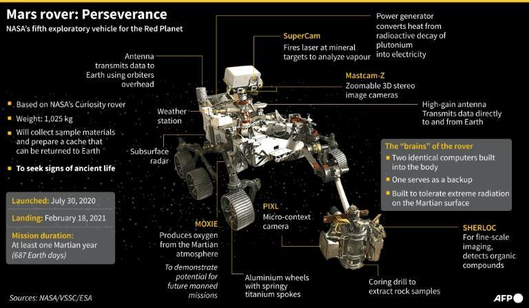 Mars rover: Perserverance (AFP/Laurence CHU)