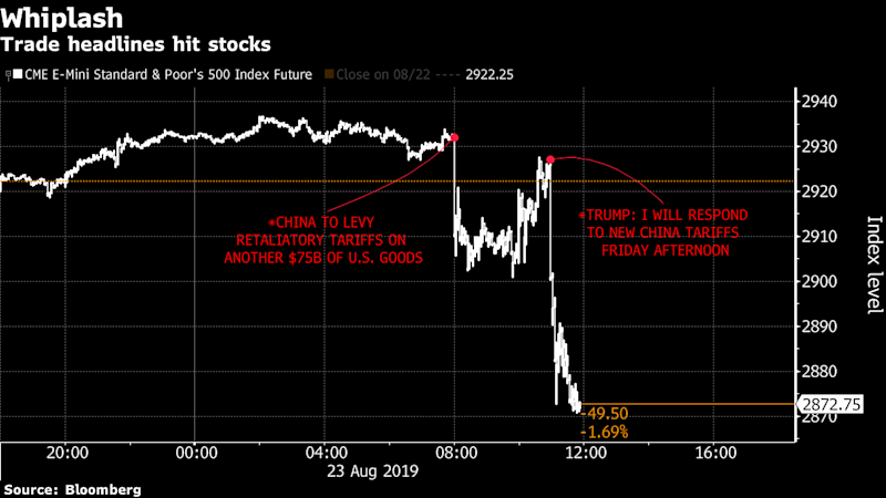 'Much Tougher to Walk Back': Investors on Trump-Tweet Stock Rout