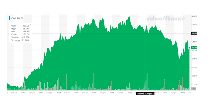Deliveroo's stock was boosted on Tuesday afternoon. Chart: Yahoo Finance