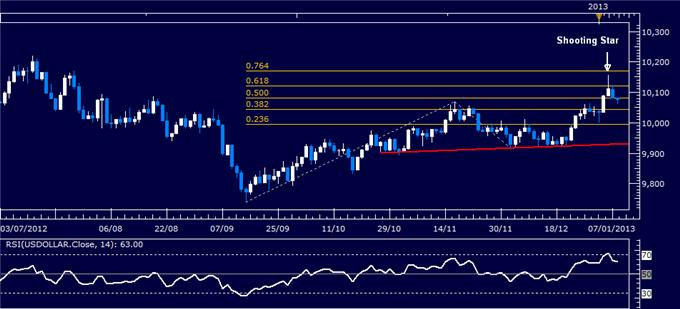 Forex_Analysis_US_Dollar_Classic_Technical_Report_01.08.2013_body_Picture_1.png, Forex Analysis: US Dollar Classic Technical Report 01.08.2013