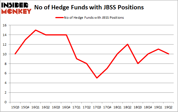 No of Hedge Funds with JBSS Positions