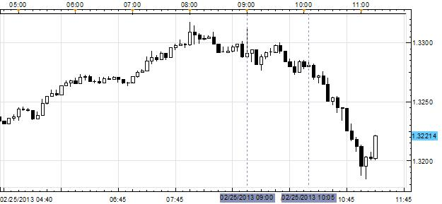 EURUSD_Increasingly_Volatile_Amid_Preliminary_Italian_Election_Results_body_Picture_1.png, EUR/USD Increasingly Volatile Amid Preliminary Italian Election Results