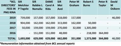Remuneration Information from published BCL annual reports (PRNewsfoto/Pangunga Tangku'urang)