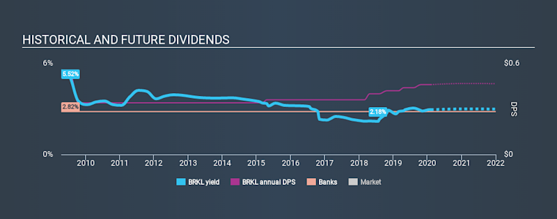 NasdaqGS:BRKL Historical Dividend Yield, February 9th 2020