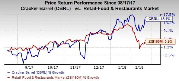 Strong sales-building initiatives along with cost-saving efforts are likely to drive Cracker Barrel's (CBRL) Q2 revenues and earnings.