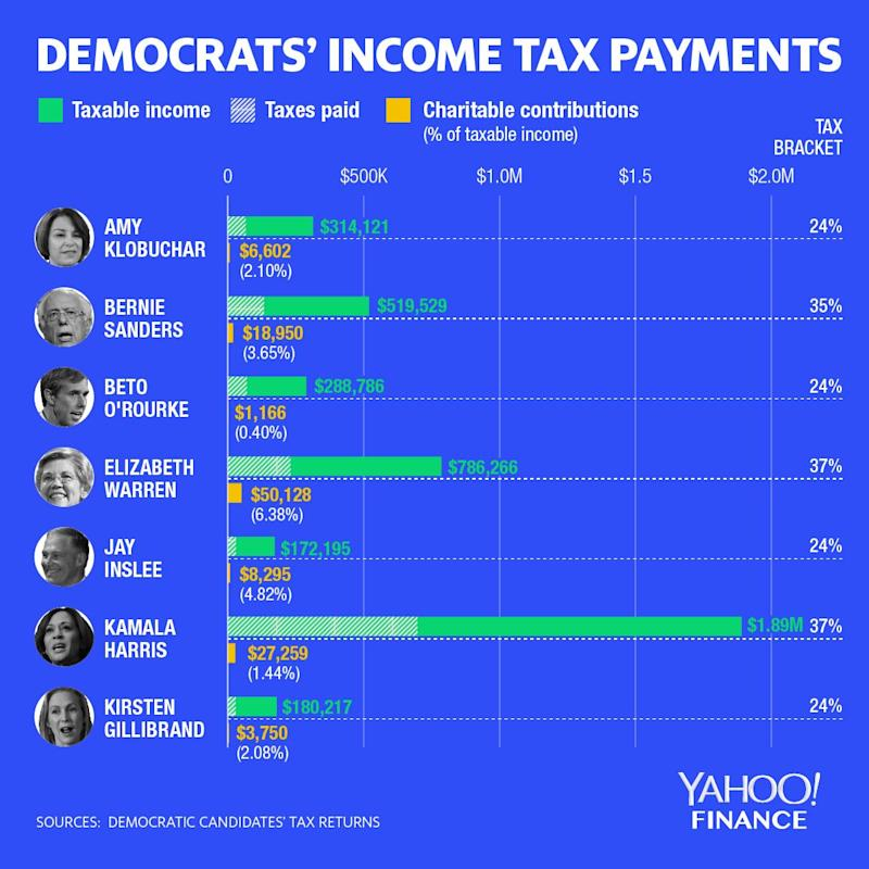 Only 7 Democratic presidential candidates have released their tax returns so far. Graphic by David Foster for Yahoo Finance.