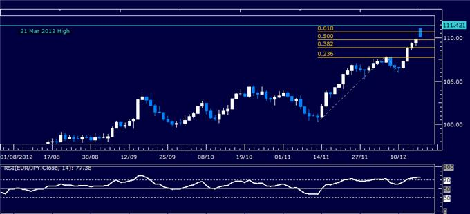 Forex_Analysis_EURJPY_Classic_Technical_Report_12.17.2012_body_Picture_1.png, Forex Analysis: EUR/JPY Classic Technical Report 12.17.2012