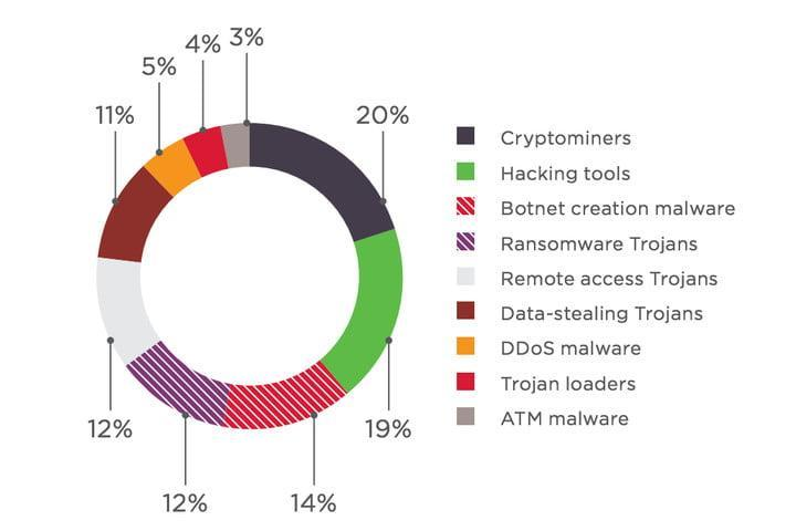 demand for malware greater than current supply chart